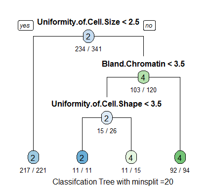Classification Tree for Breast Cancer Research